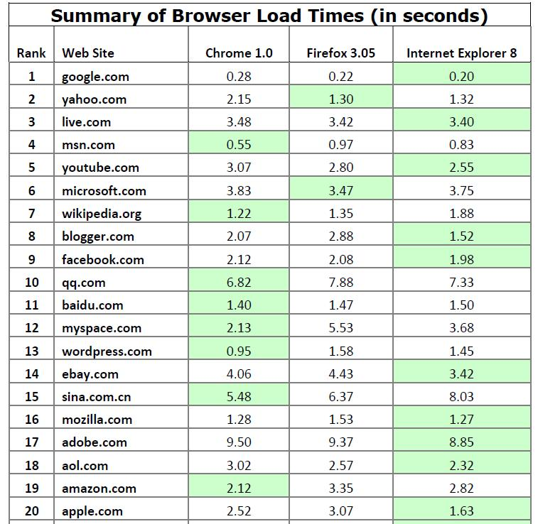 WIE 8 vs. Firefox vs. Chrome - Die Top 20